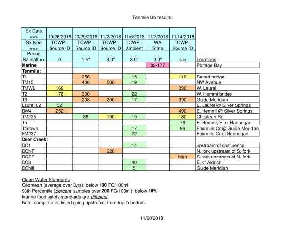 TCWP lab results Nov 2018 v2-1